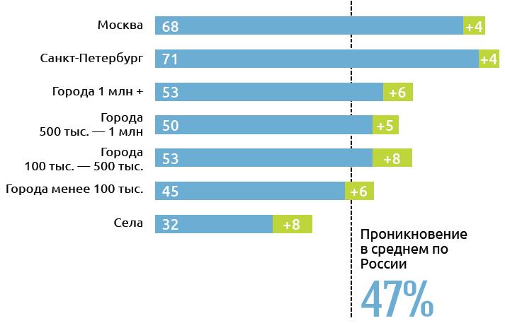 Проникновение интернета в России